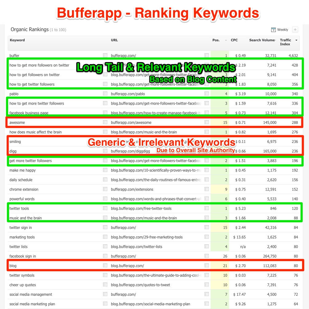 Ranking Keywords Bufferapp