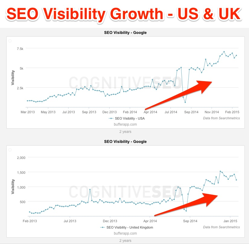 SEO Visibility Bufferapp