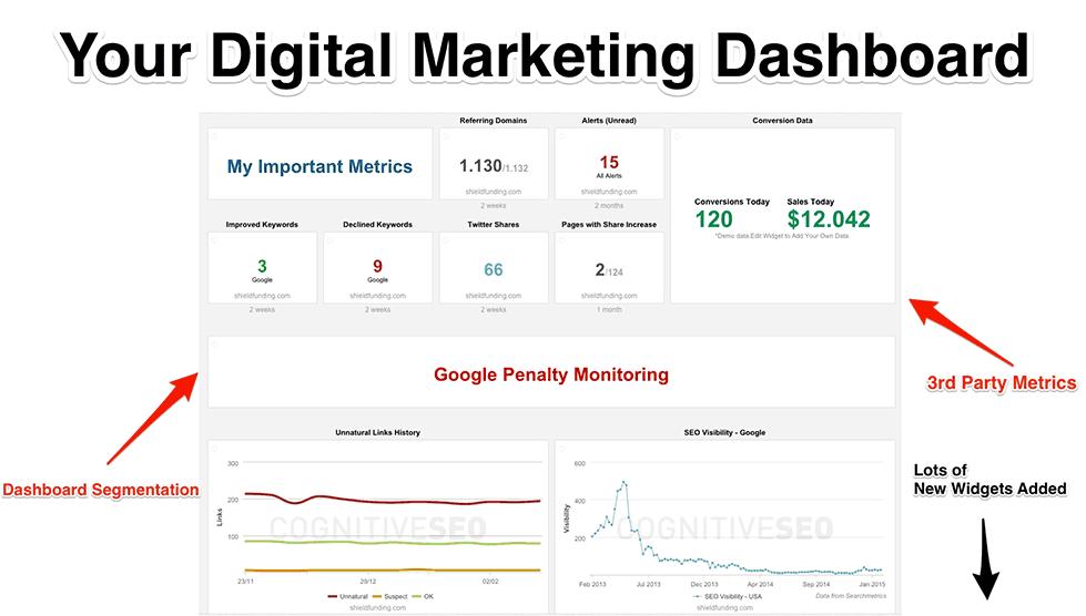 Your Digital Marketing Dashboard