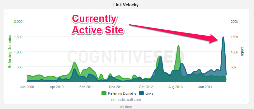 CognitiveSEO - Active Sites