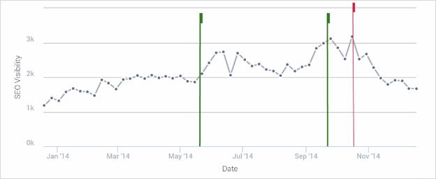 SEO matomumo lentelė nedidelė