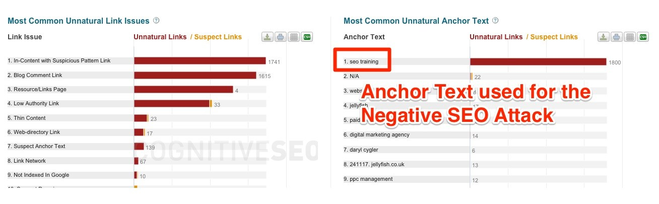 Anchor Text used SEO Unnatural Links