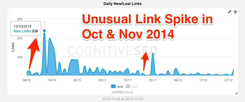 Unnusual Link Spike Jellyfish - Oct & Nov 2014