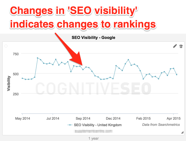SEO Visibility Chart