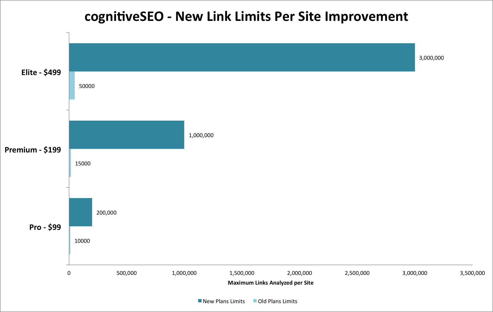 cognitiveSEO New Link Limits
