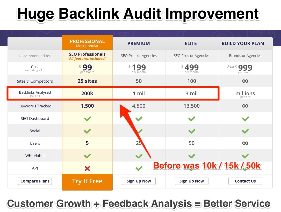 Huge Backlink Audit Improvement
