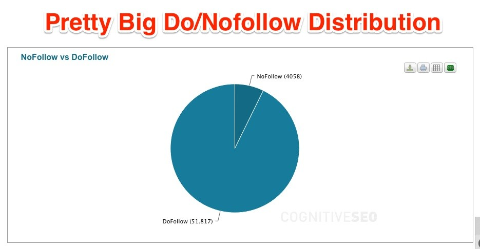 thumbtack_dofollow_distribution