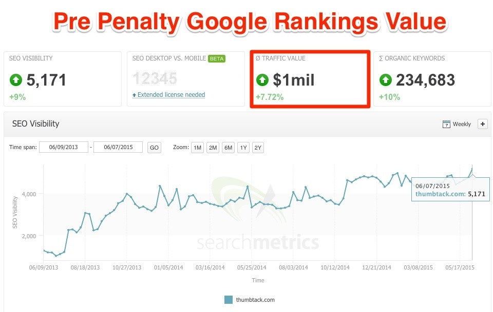 thumbtack_rankings_value_pre_penalty