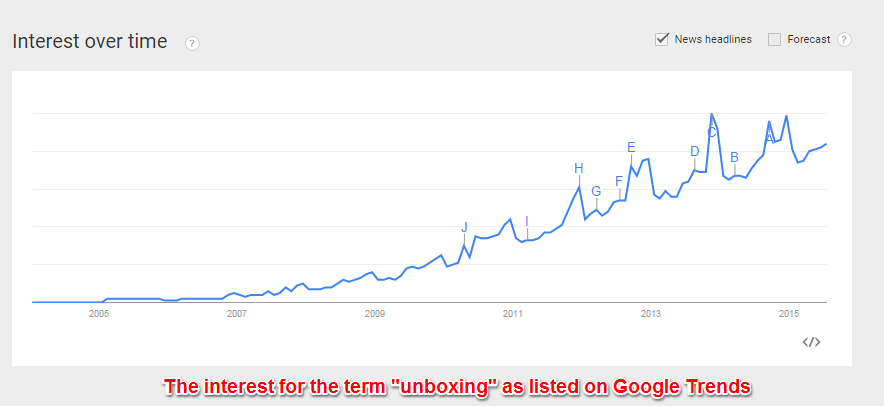 Google Trends Unboxing Term