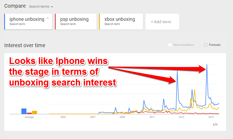Unboxing Keywords Trends