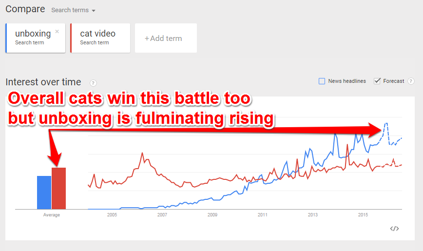Unboxing vs Cats Google trends