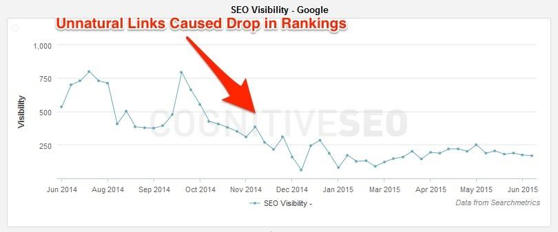 Unnatural Links Drop in Rankings