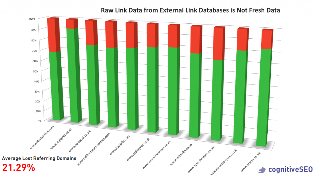 Average Lost referring domains