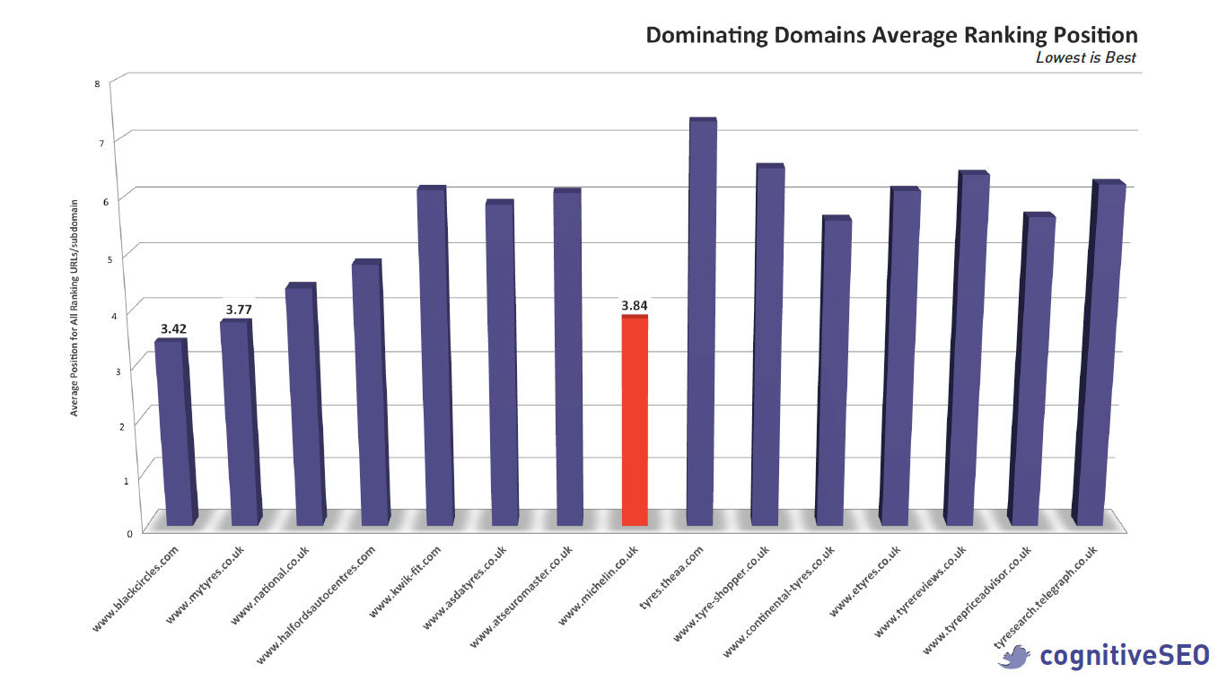 Dominating Domains Average Position Tyre Niche