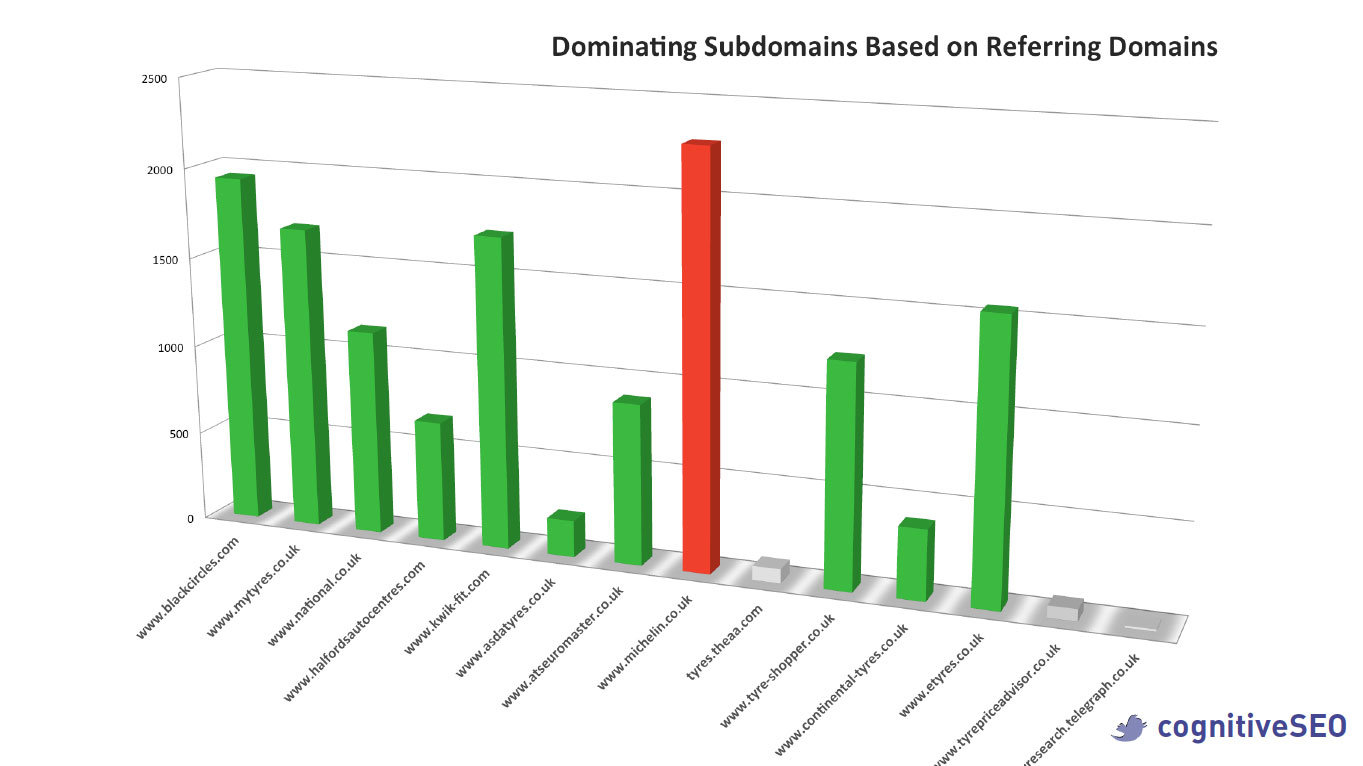 Dominating Subdomains based on Referring Domains