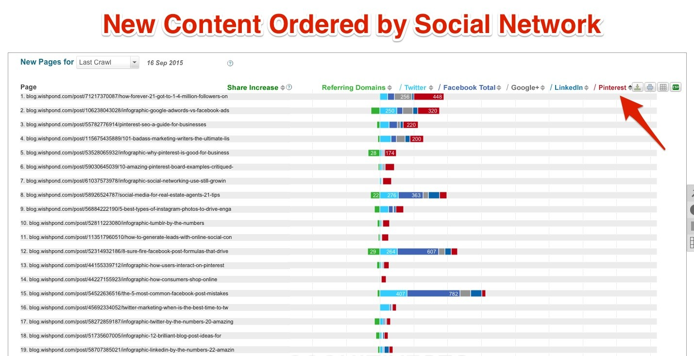 New Content Ordered by Social Network