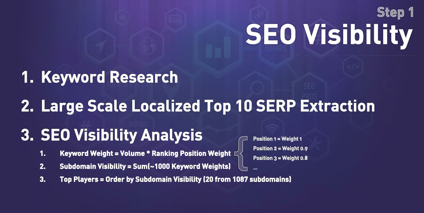 SEO Visibility Audit