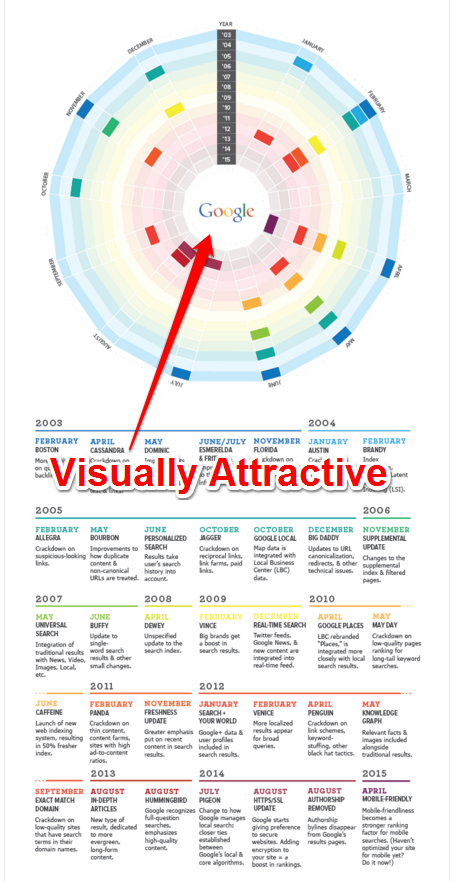 Enciklopedijos įrašai - infografika