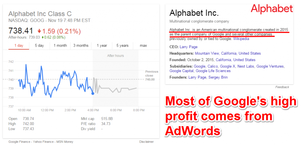 Google Stocks Profit