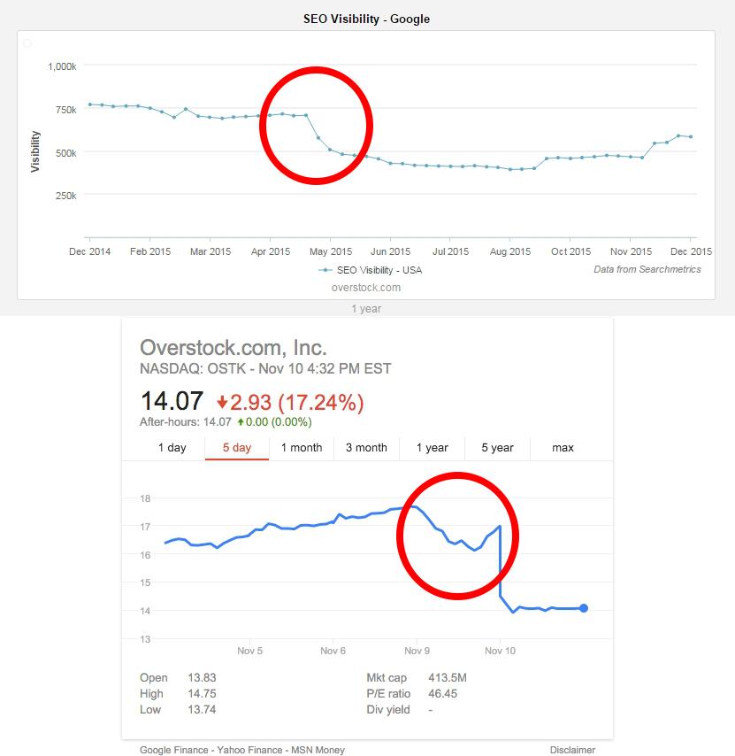 Oversock_Google_Update