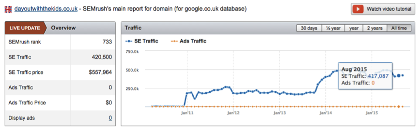 Referral and Organic Traffic