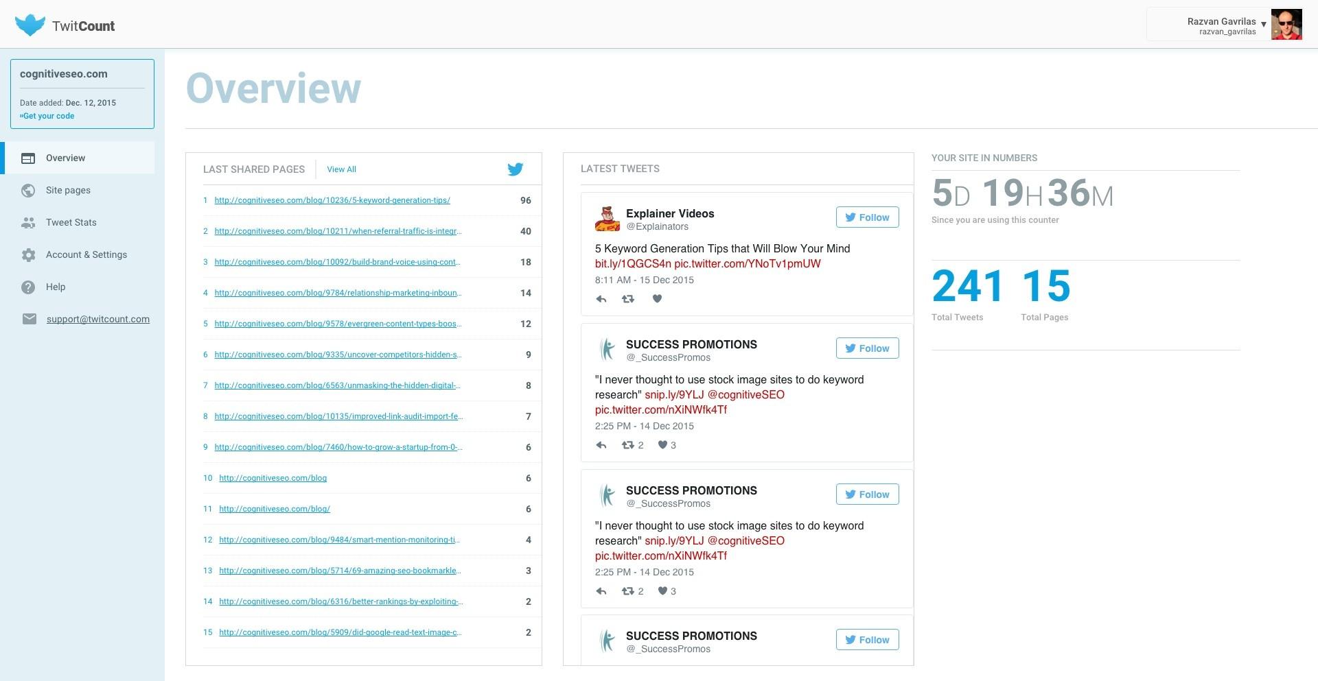 TwitCount Analysis