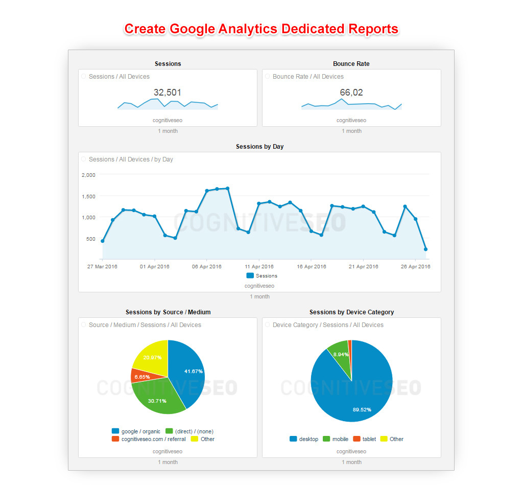 Create Google Analytics Dedicated Reports_v2
