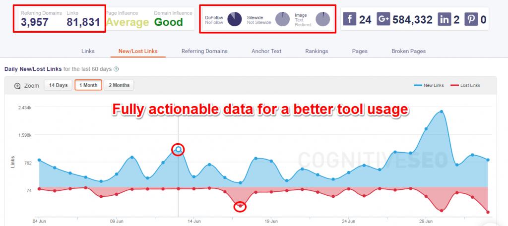 actionable data site explorer cognitive