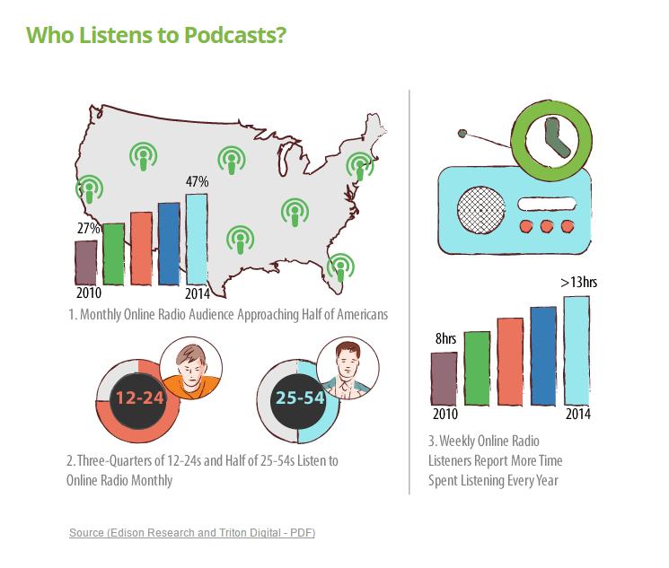Podcast Listener Statistcs