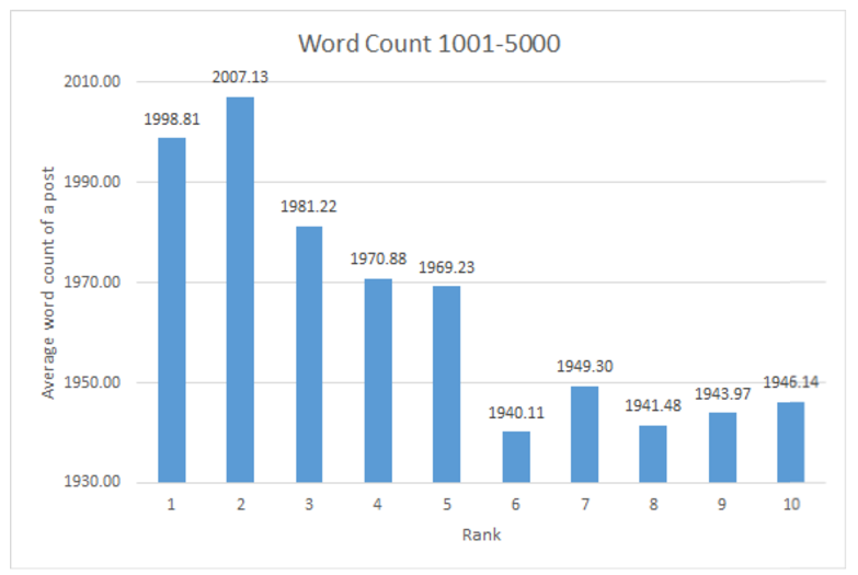 Number of words in an article