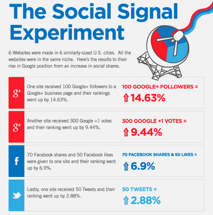 Giphographic social signals