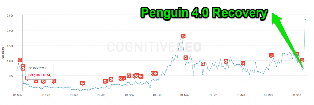 buyautoparts recovery penguin 4.0