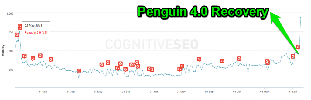 proxiconfort penguin 4.0 recovery