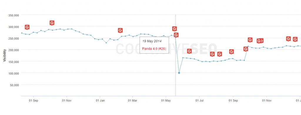 Webopédia sur les sanctions Google Panda