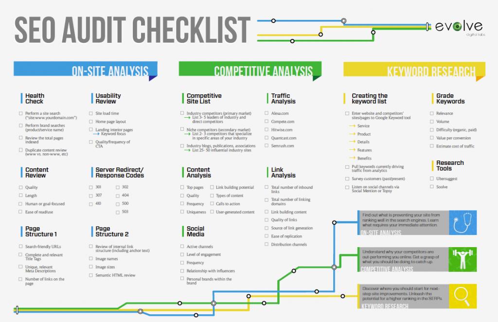 SEO-audito-kontrolinis sąrašas