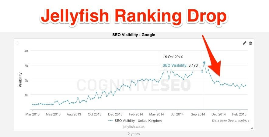 jellyifish-ranking-drop
