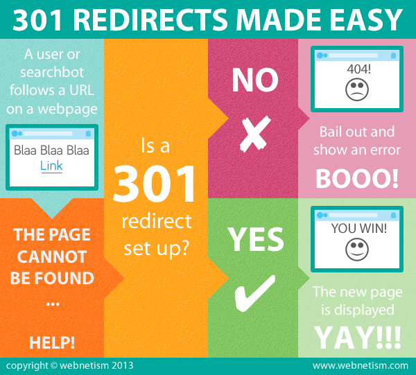 301-redirects-infographic