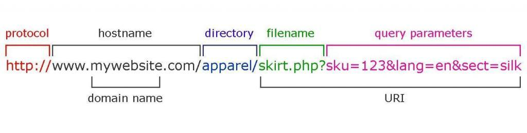 URL-structure-query-parametras