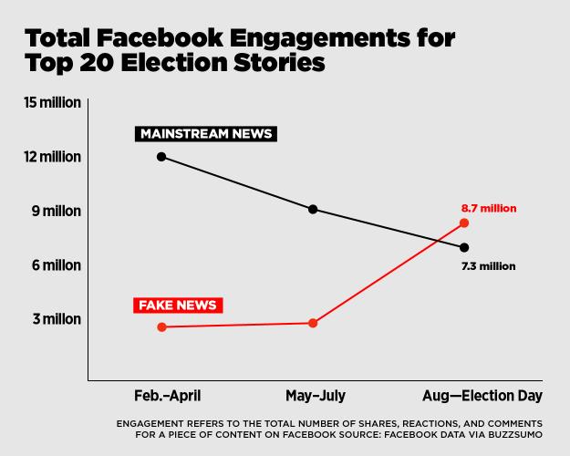 Source: http://www.vox.com/new-money/2016/11/16/13659840/facebook-fake-news-chart