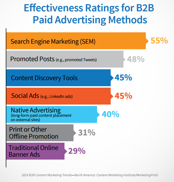 Content Marketing Institute Social ads results