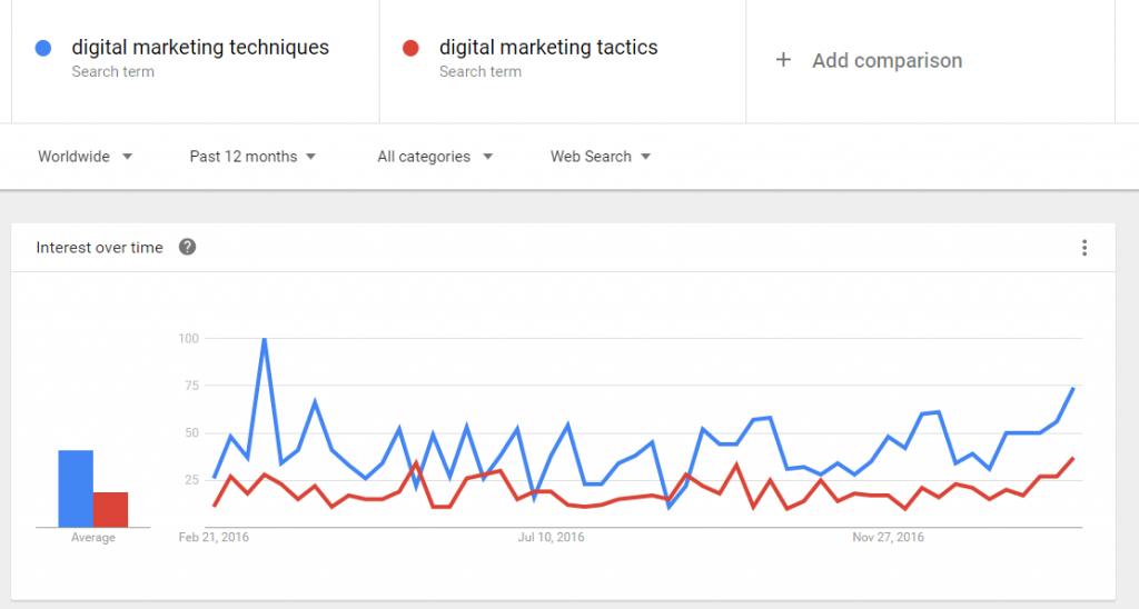 """""""Google Trends"""""""