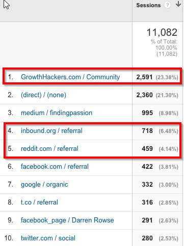 Online Communities website traffic