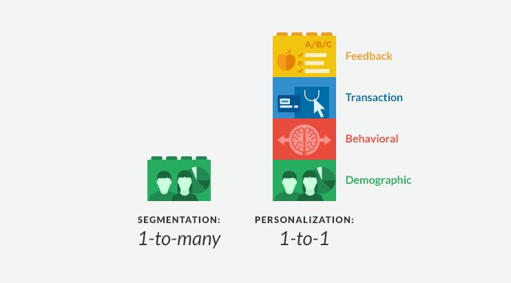 Segmentação vs personalização