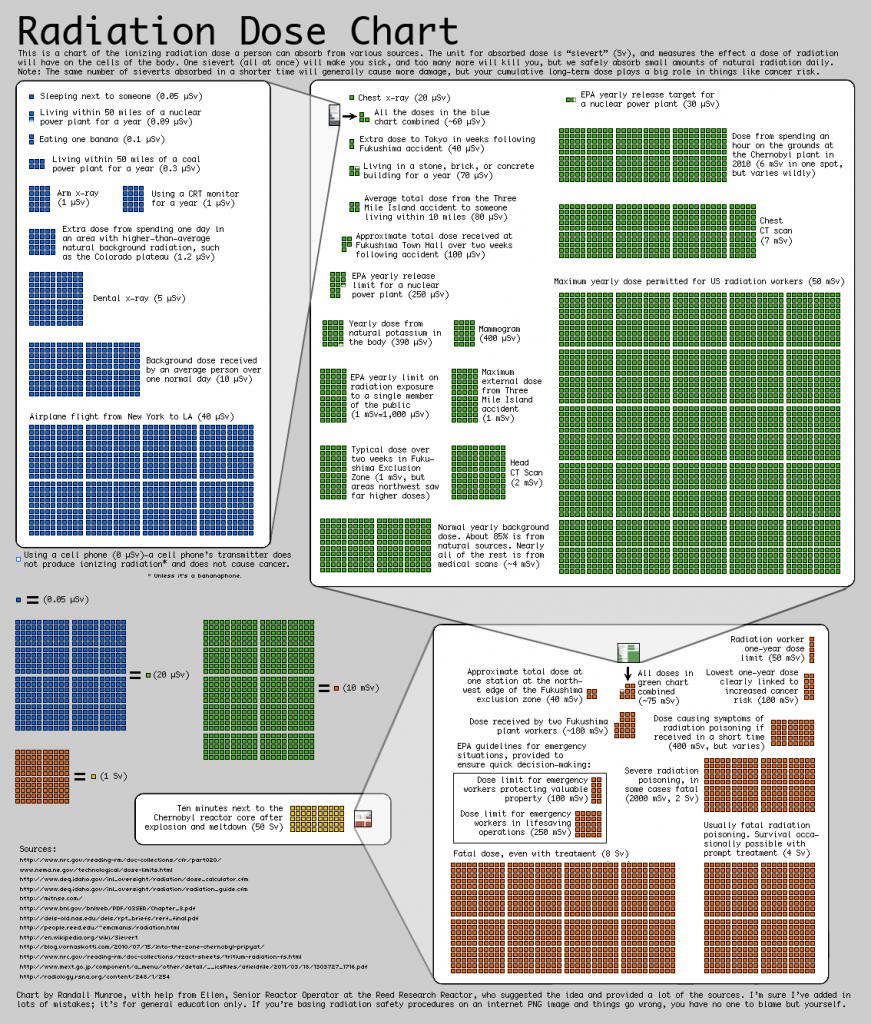 """""""Xkcd"""" radiacijos dozių diagrama"""