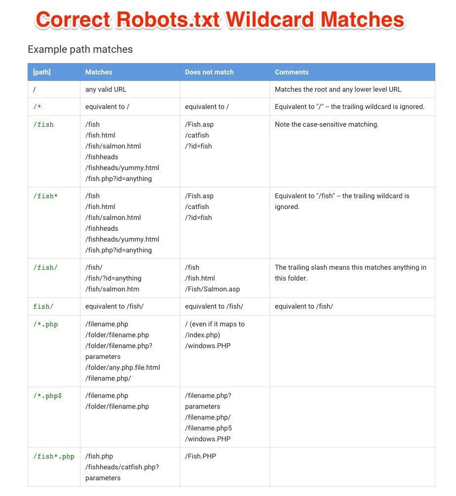 correct-wildcard-matches-robotstxt