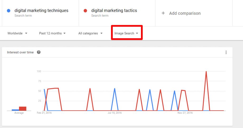 """""""Google"""" tendencijų vaizdas"""
