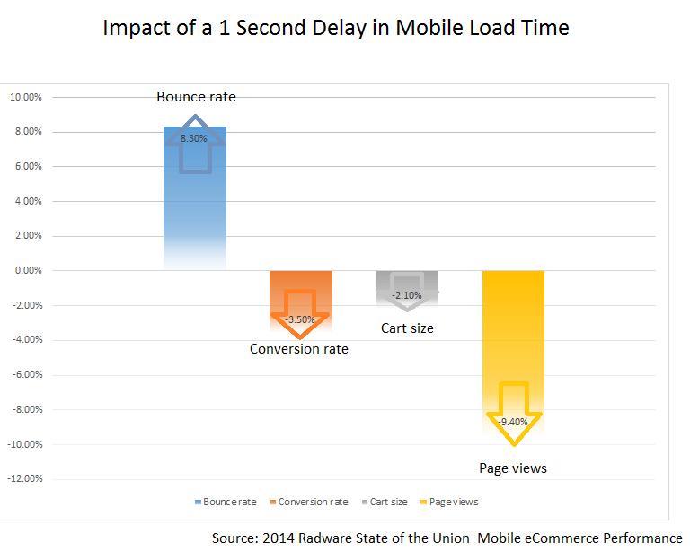 1 sekundės vėlavimo diagrama