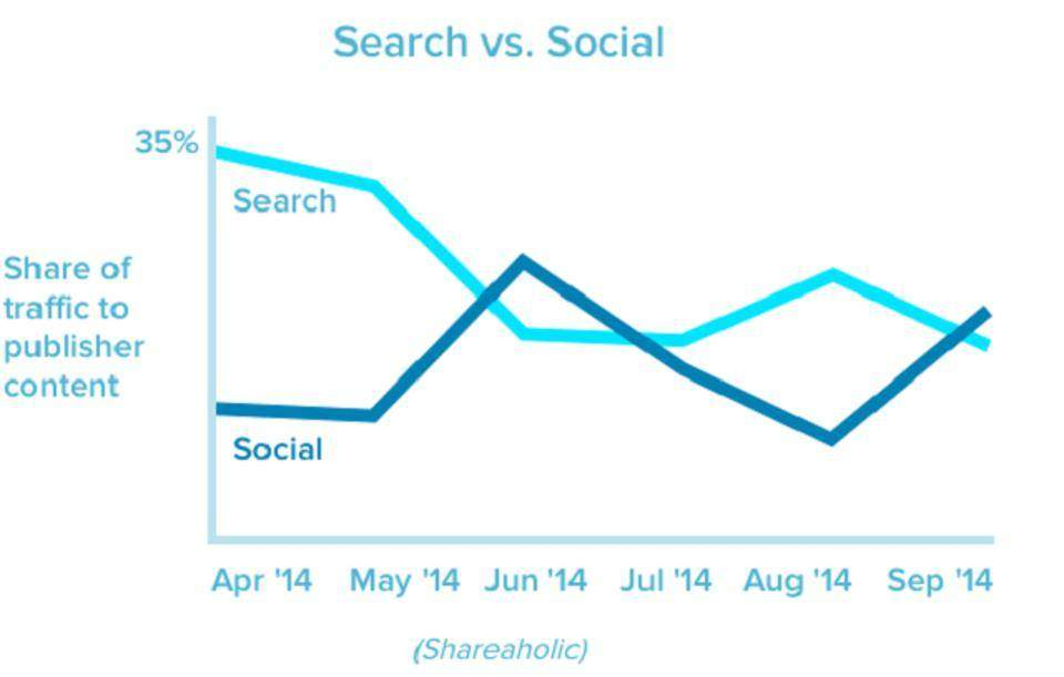 Socialinės akcijos ir SEO