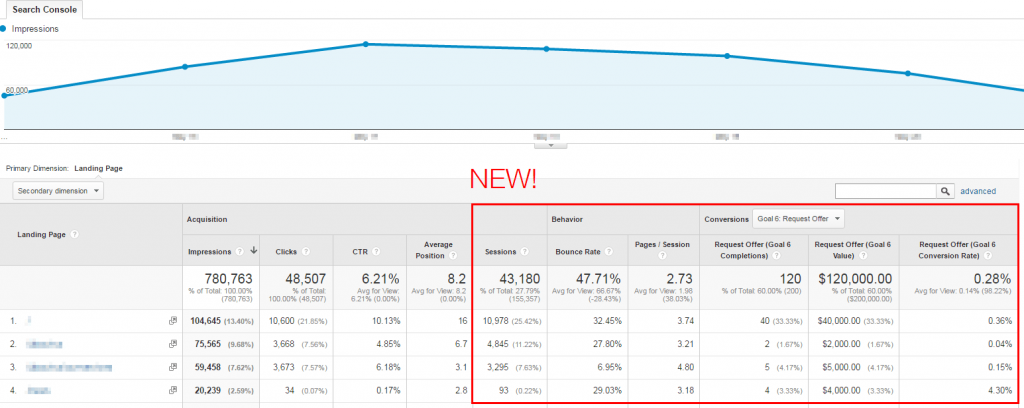 Google Search Console integrated in Analytics