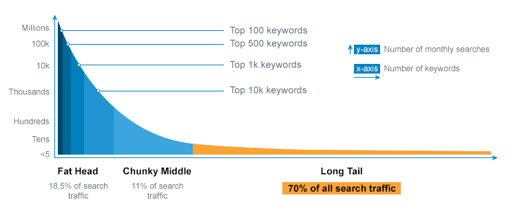 long-tail-keywords-traffic-volume